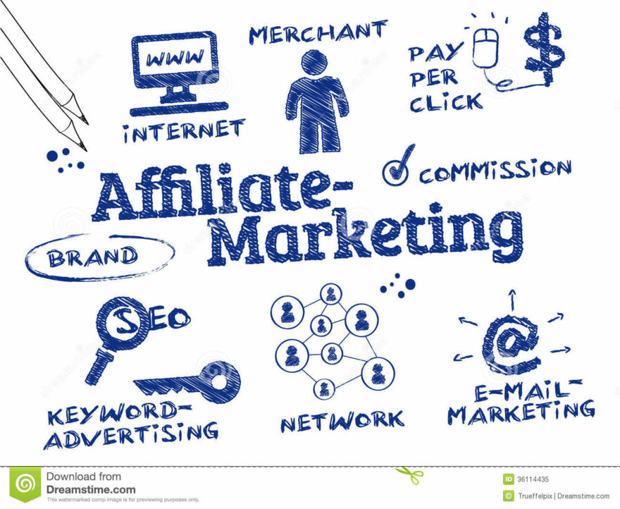 Affiliate marketing types and performance based business rewards